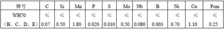 化学成分表