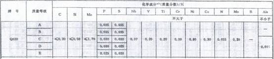 Q420化学成分表