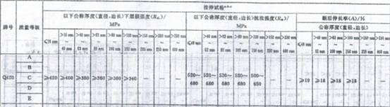 Q420力学性能表