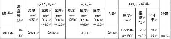 WH80Q力学性能