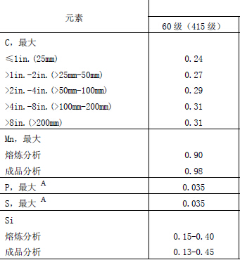 A515Gr60化学成分