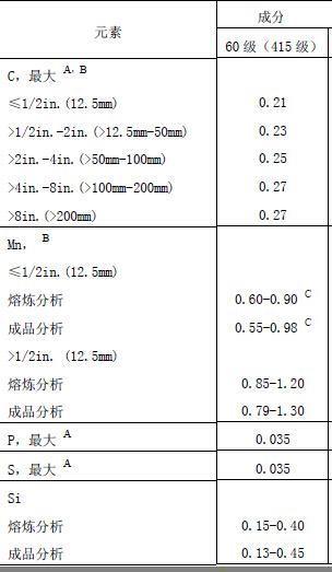 A516Gr60化学成分