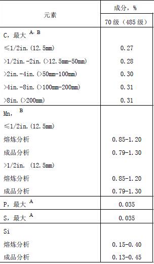 A516Gr70化学成分