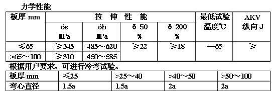 A537CL1力学性能