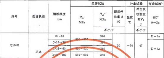 Q370R力学性能