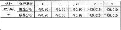 SA285GrC化学成分