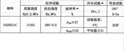 SA285GrC力学成分