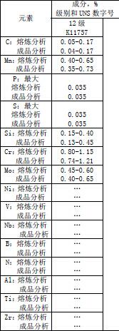 A387Gr12化学成分